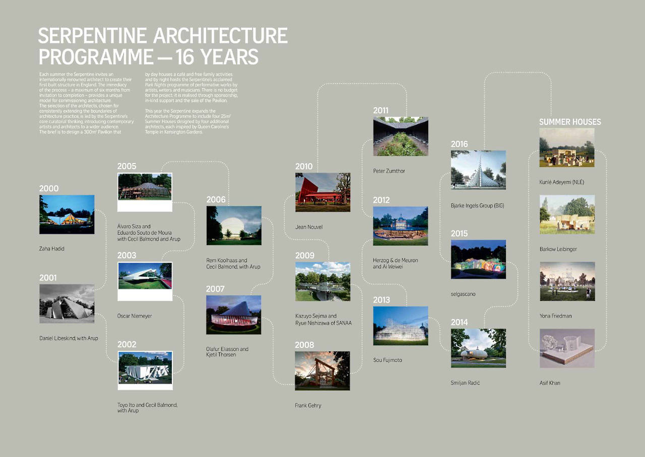Serpentine Architecture Programme - 16 Years : Infographic © Serpentine Galleries