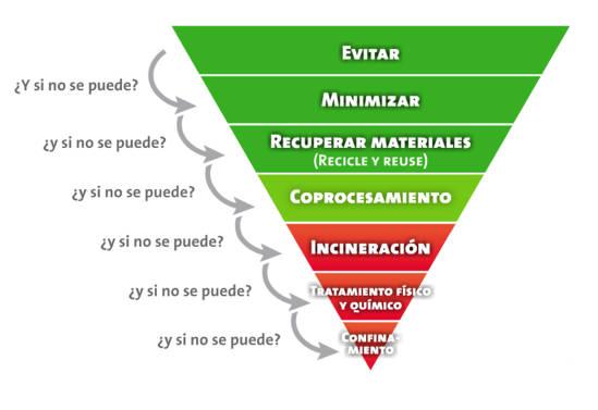 Gráfico © Geocycle México