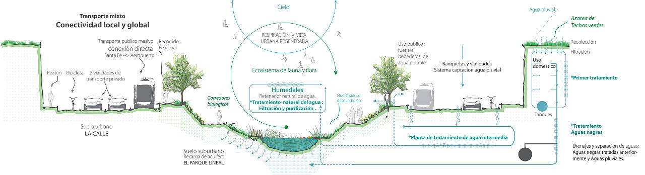 Proyecto de Regeneración Río La Piedad de Taller 13 : Render © Aldo Urban y © Carlos Ruiz Galindo
