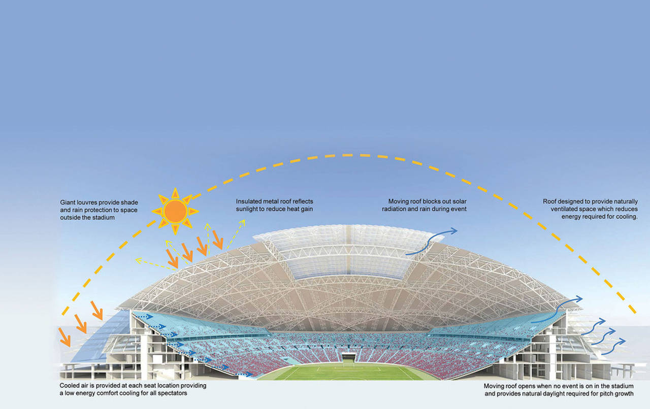 A radical cooling system ensures that the stadium will be comfortable whatever the occasion or sporting event. Instead of being supplied at a high level, cooled air will be introduced beneath stadium seats. This will also minimise the volume of air cooled and thus considerably cut energy use. Giant louvres, meanwhile, will provide protection from sun and rain for the grand arcade encircling the stadium, and allow a free circulation of air : Photo credit © Arup Associates