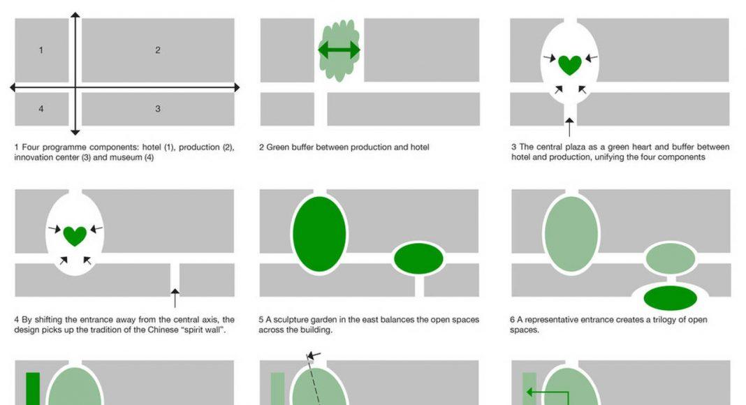 Design Process : Photo credit © Project Team: Hui Jun Wang, Yuan-Sheng Chen, Florian Pucher, Milan Svatek, Christian Junge