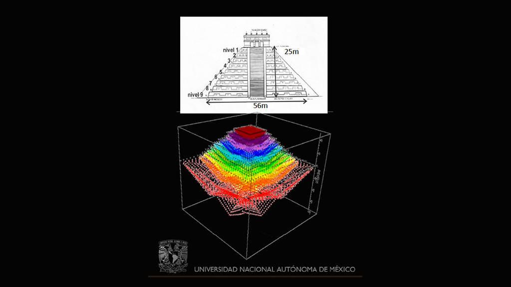 La confirmación geofísica tanto del cenote como de la segunda subestructura, podría guiar a futuros trabajos de exploración arqueológica para ubicar el acceso al adoratorio primigenio de la zona : Foto cortesía © UNAM