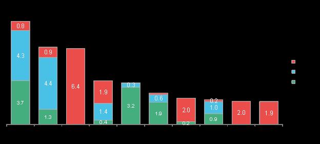 Fuente: Bloomberg New Energy Finance. Nota: incluye únicamente turbinas eólicas onshore. Ranking basado en el proyecto de bases de datos de BNEF y fuentes seleccionadas del mercado.