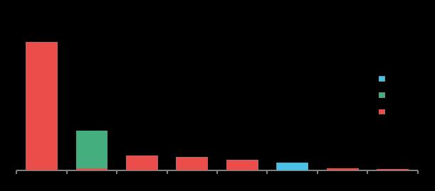 Fuente: Bloomberg New Energy Finance. Nota: Solo incluye turbinas eólicas offshore. El total de instalaciones en 2016 fue de 832MW. Las turbinas Siemens que fueron construidas bajo licencia de Sewind en China se acreditan a Sewind. En 2016, Sewind comisionó 388MW de turbinas eólicas Siemens y 100.8MW de sus propias turbinas. Ni MHI Vestas (un 50:50 JV entre Mitsubishi Heavy Industries y Vestas) ni Adwen (un 50:50 JV entre Gamesa y Areva) comisionaron turbinas en 2016. Para reflejar nuestra metodología de energía eólica onshore, las turbinas eólicas offshore en APAC (Asia-Pacífico) son contadas cuando son instaladas, en lugar de cuando son totalmente comisionadas como en América y EMEA (Europa, Medio Oriente y África).