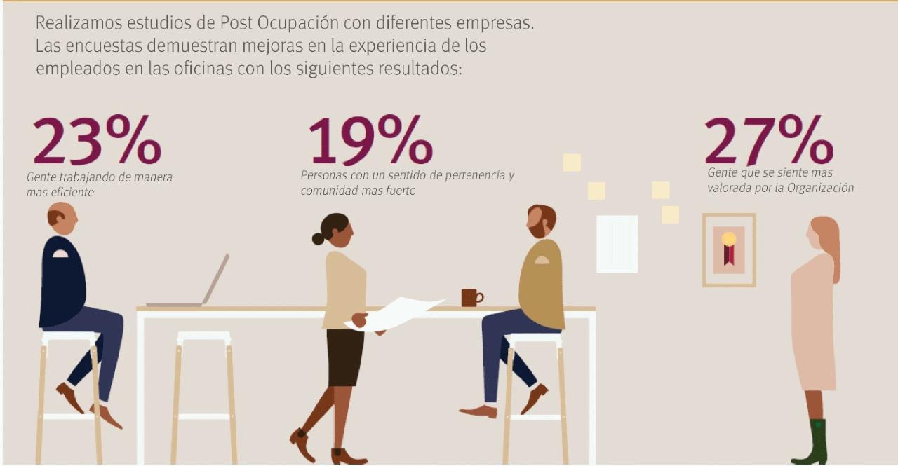 Herman Miller | Living Office, datos del estudio : Infographic © Herman Miller México