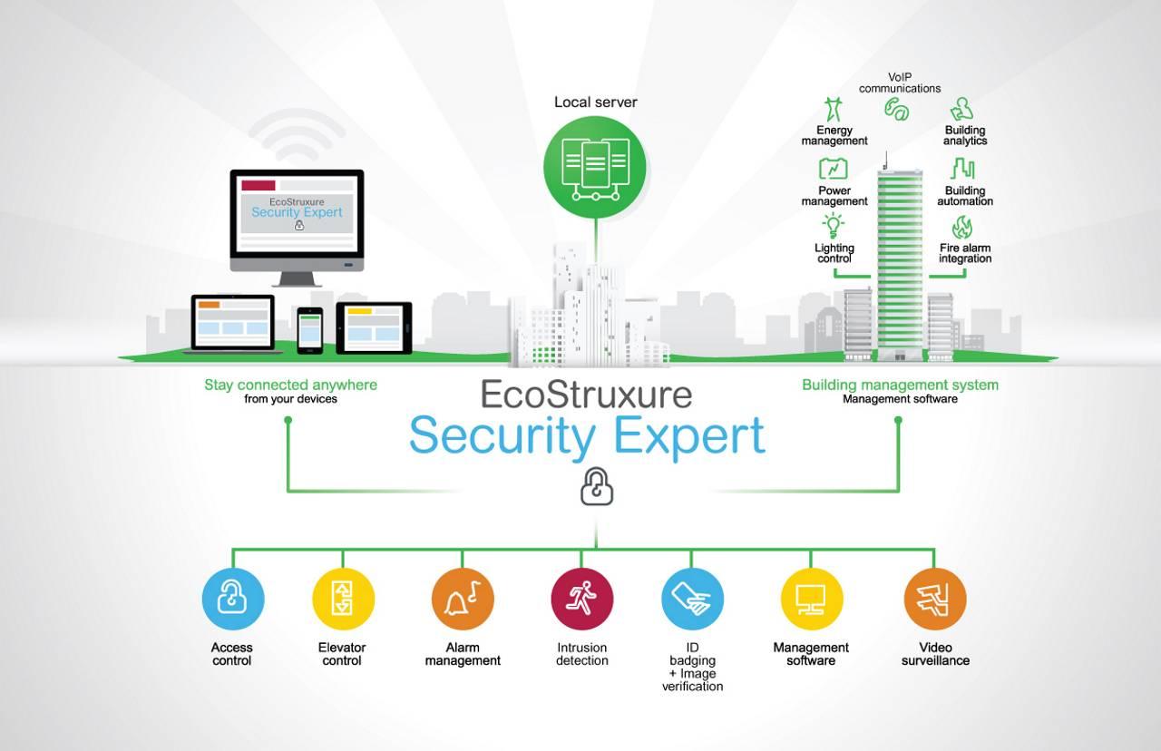 Schneider Electric lanza Security Expert™ : Infographic © Schneider Electric México