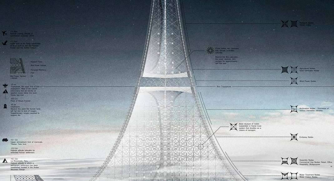 Earth Port One - honorable mention eVolo Skyscraper Competition 2017 : Photo credit © Catherine He, Celia He