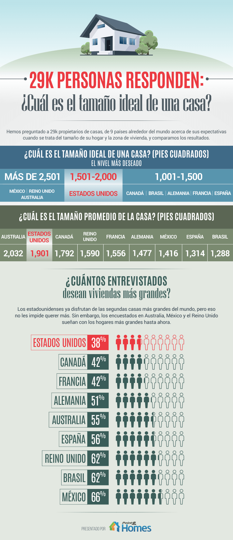 Tamaño de las casas en los Estados Unidos: Expectativas vs Realidad : Infographic © Point2 Homes