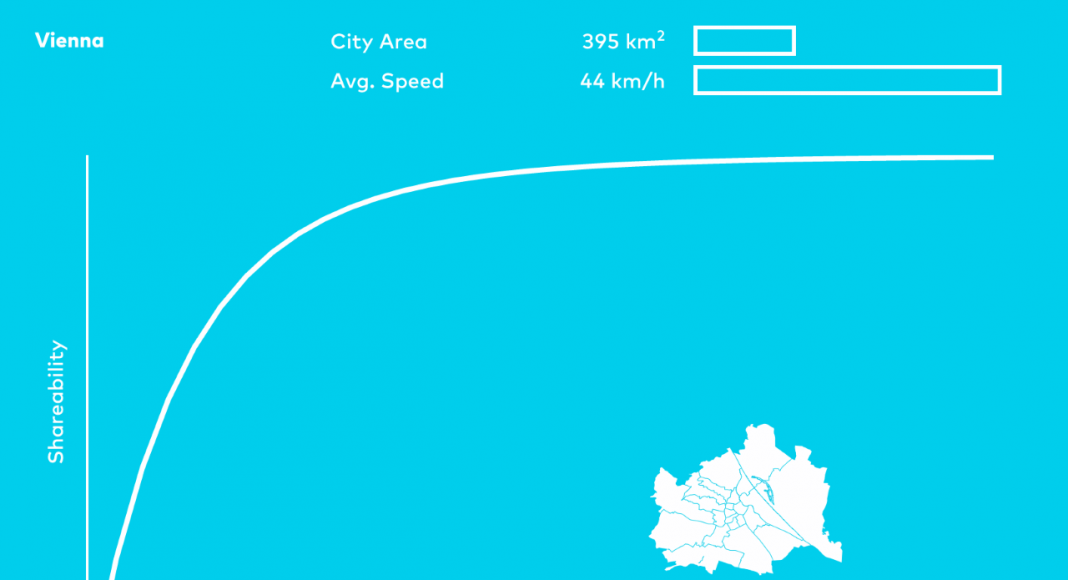Shareable Cities Vienna City Graph : Image © MIT Senseable City Lab