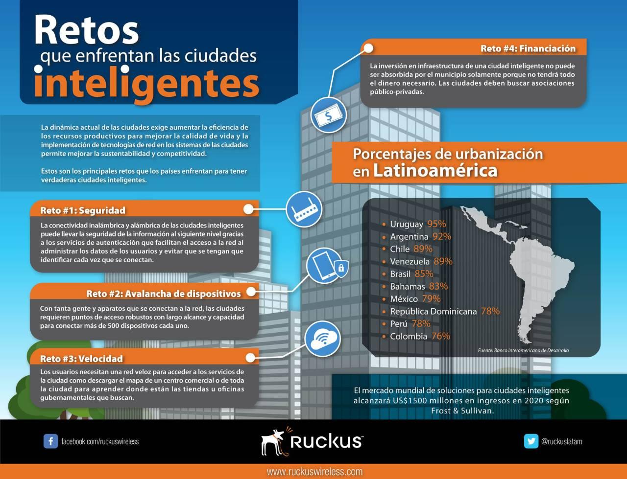 Retos que enfrentan las ciudades inteligentes : Infografía © Ruckus Latinoamérica