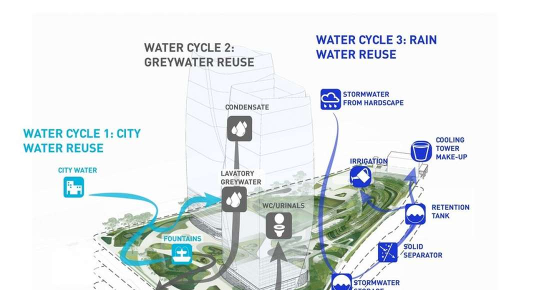 Water Management Cycle and Reuse Diagram : Photo credit courtesy of © Balmori Associates