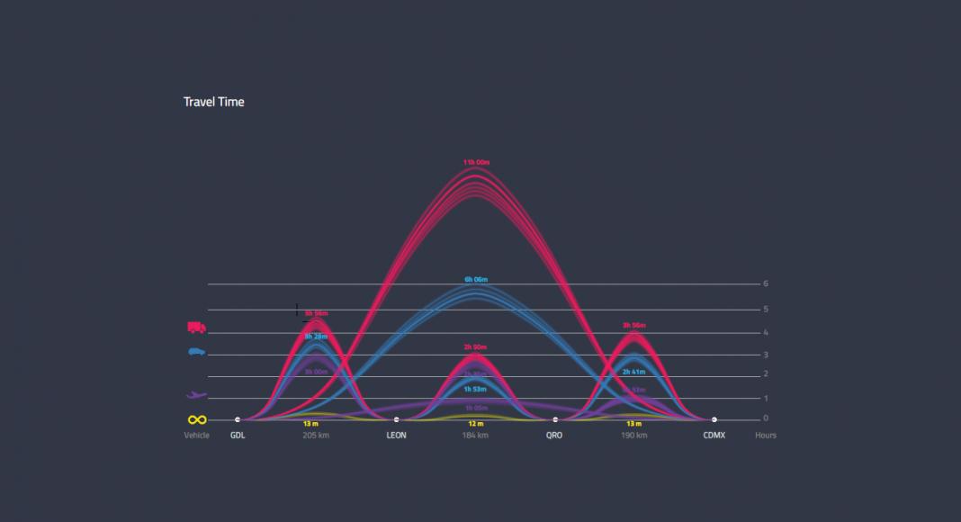 Gráfica del Tiempo del Viaje en Mexloop Hyperloop One Corredor México : Render © FR-EE